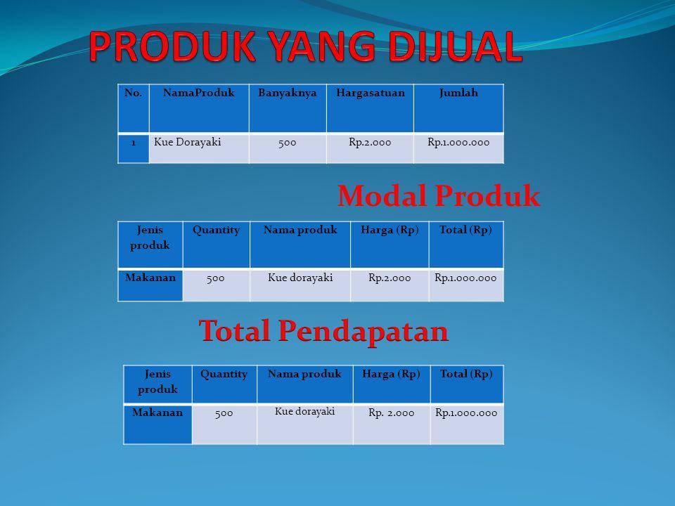 PRODUK YANG DIJUAL Modal Produk Total Pendapatan No. NamaProduk