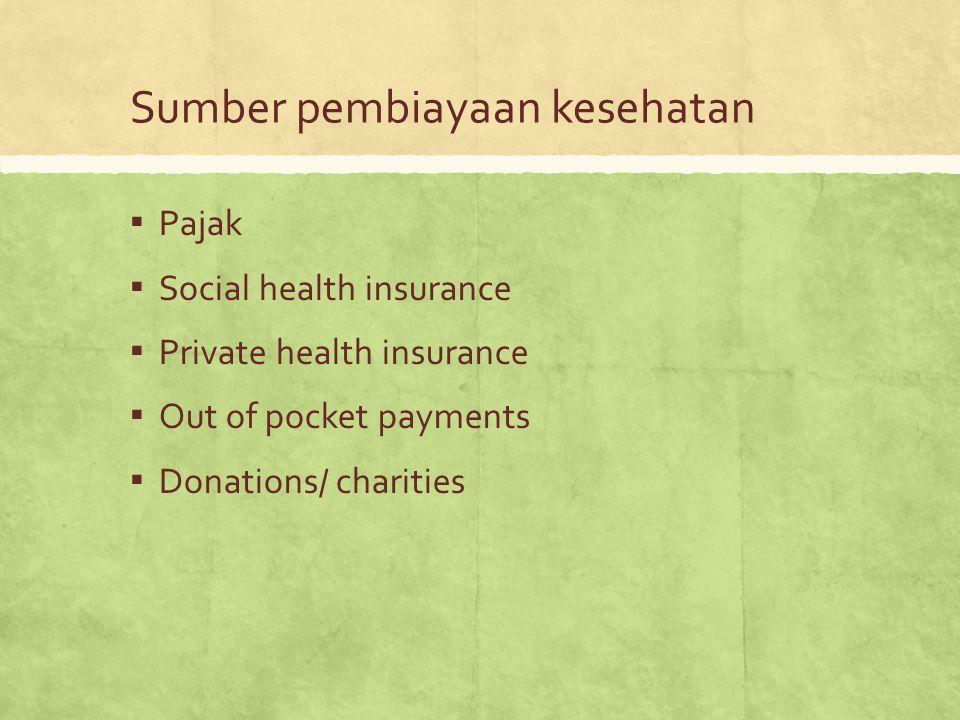 Sumber pembiayaan kesehatan