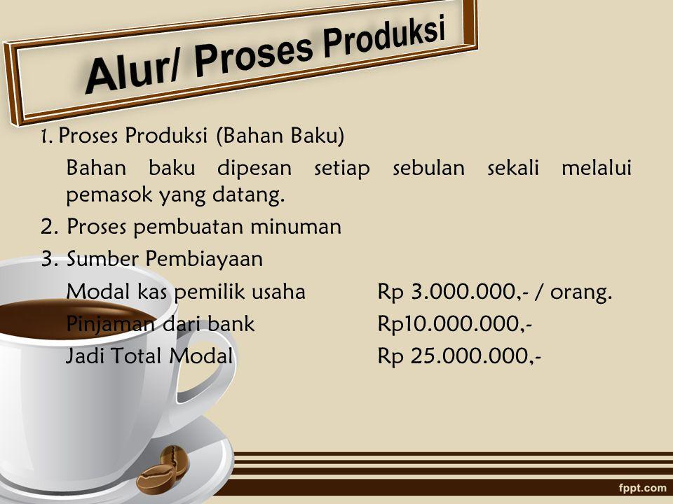 Alur/ Proses Produksi 1. Proses Produksi (Bahan Baku)