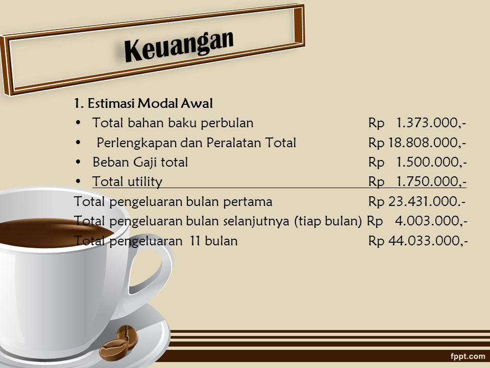 Keuangan 1. Estimasi Modal Awal