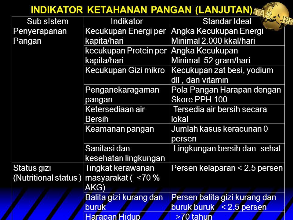 INDIKATOR KETAHANAN PANGAN (LANJUTAN)