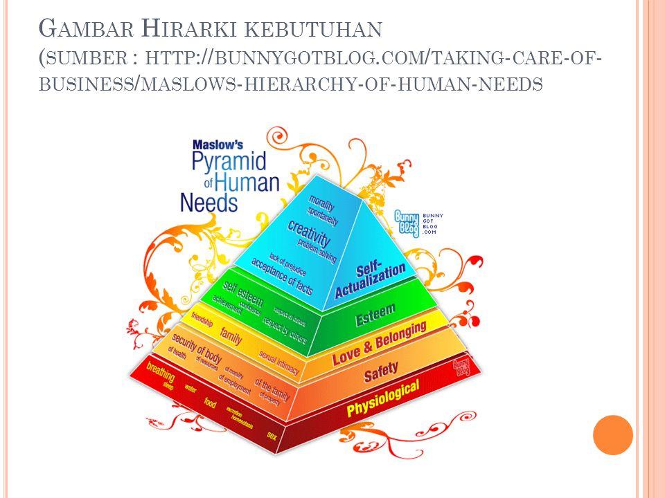 Gambar Hirarki kebutuhan (sumber : http://bunnygotblog