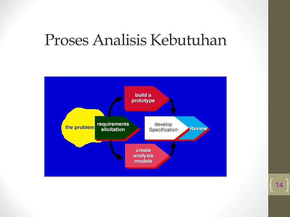 Proses Analisis Kebutuhan