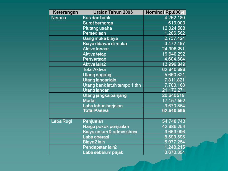 Keterangan Uraian. Tahun 2006. Nominal. (Rp.000, - ) Neraca. Kas dan bank. 4.262.180. Surat berharga.
