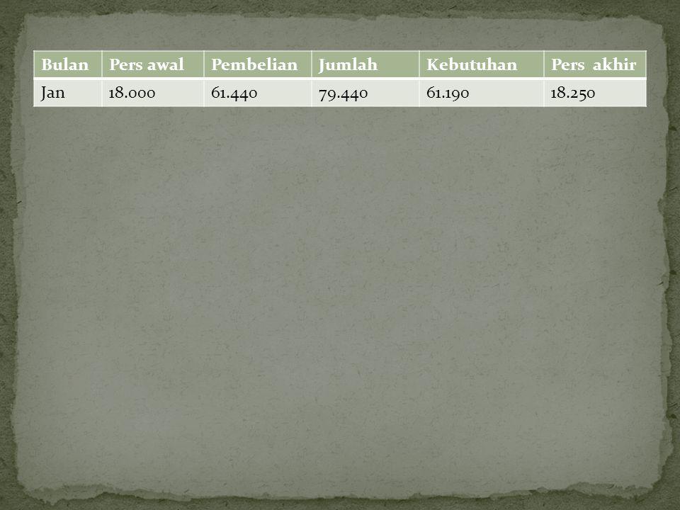 Bulan Pers awal Pembelian Jumlah Kebutuhan Pers akhir Jan 18.000 61.440 79.440 61.190 18.250