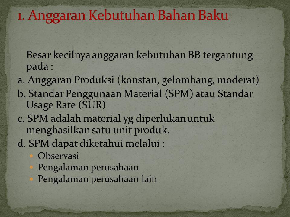 1. Anggaran Kebutuhan Bahan Baku