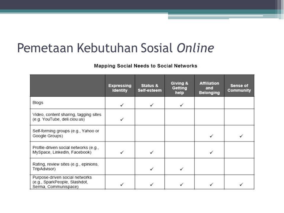 Pemetaan Kebutuhan Sosial Online