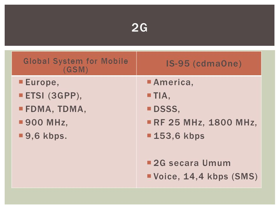 Global System for Mobile (GSM)