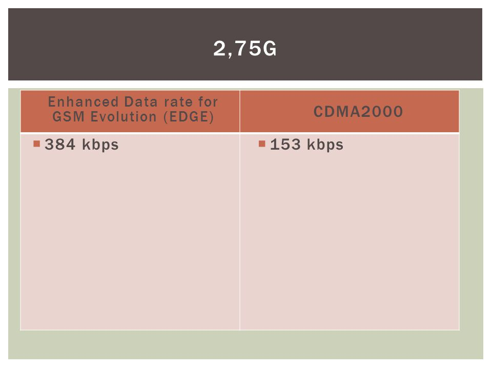 Enhanced Data rate for GSM Evolution (EDGE)
