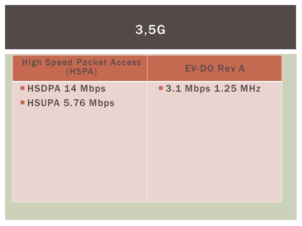 High Speed Packet Access (HSPA)