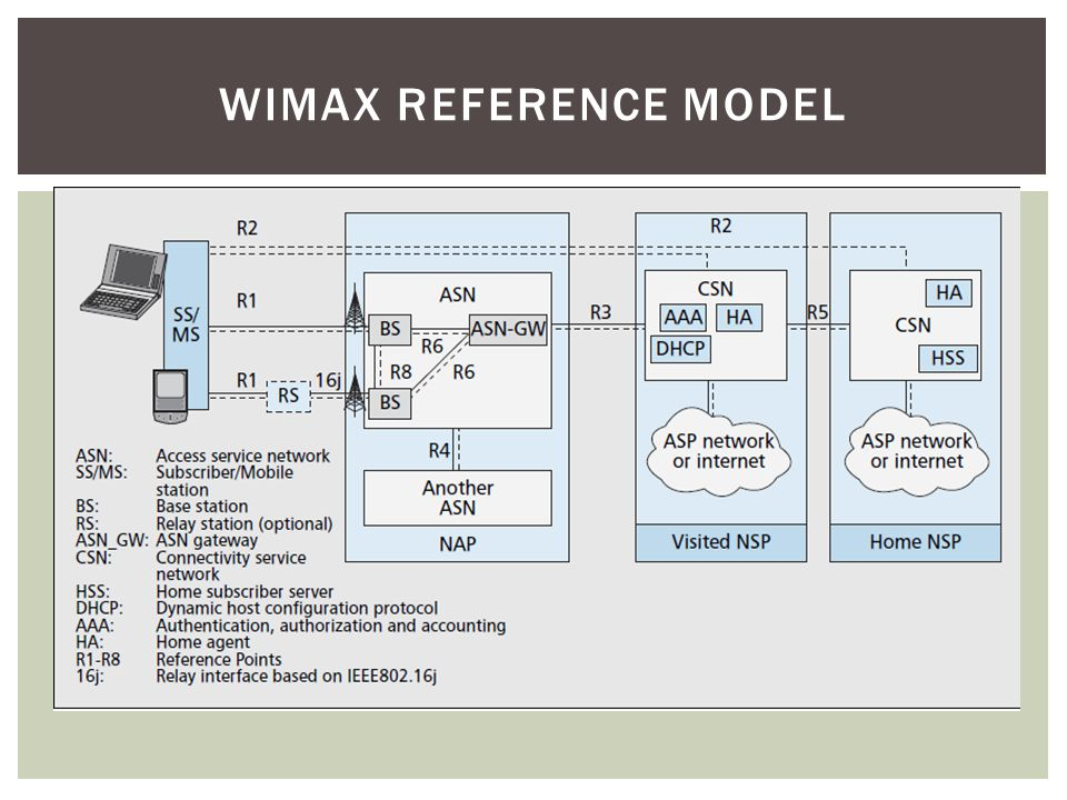 Wimax Reference model