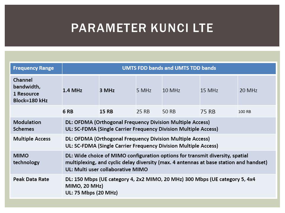 Parameter kunci LTE