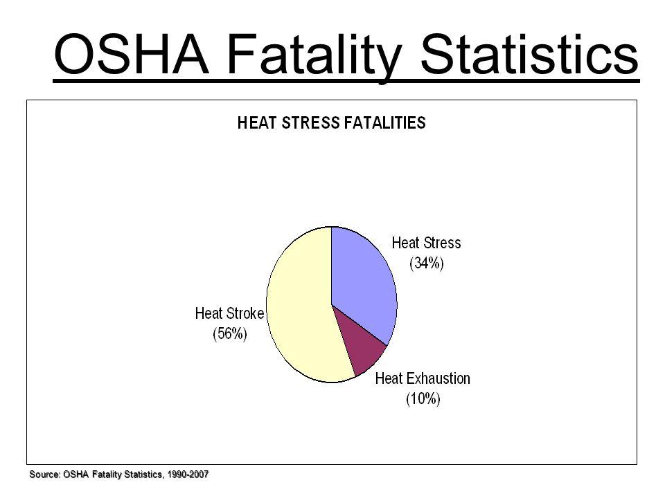 OSHA Fatality Statistics