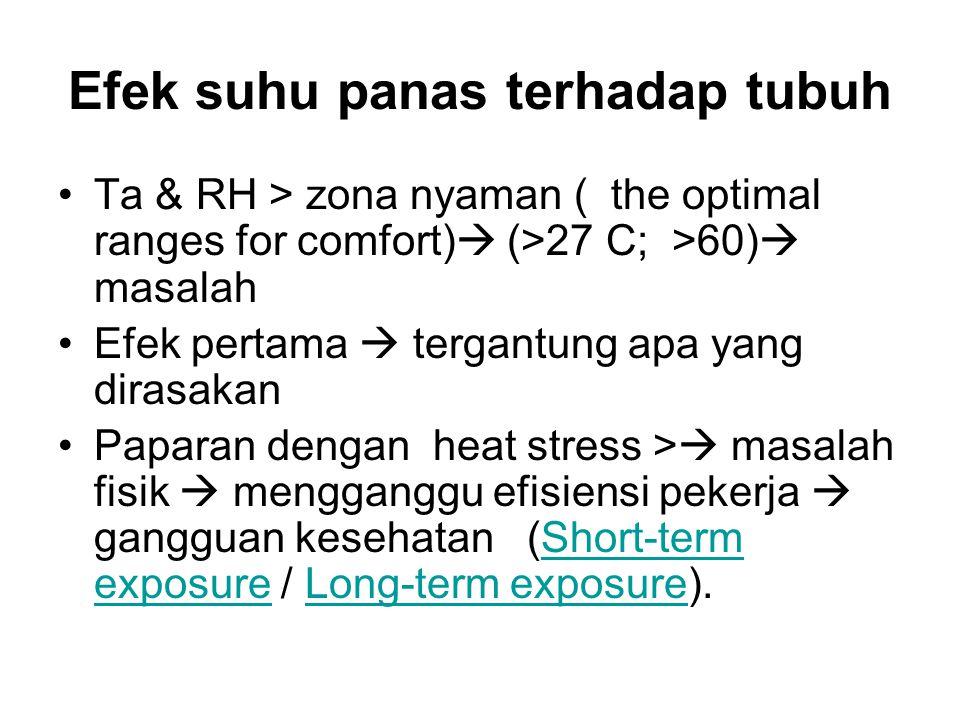 Efek suhu panas terhadap tubuh