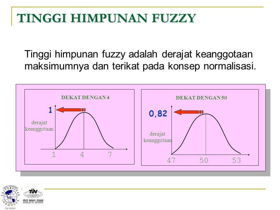 TINGGI HIMPUNAN FUZZY Tinggi himpunan fuzzy adalah derajat keanggotaan maksimumnya dan terikat pada konsep normalisasi.