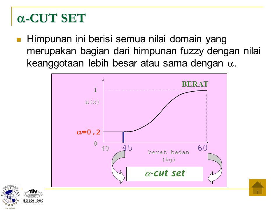 a-CUT SET Himpunan ini berisi semua nilai domain yang merupakan bagian dari himpunan fuzzy dengan nilai keanggotaan lebih besar atau sama dengan a.