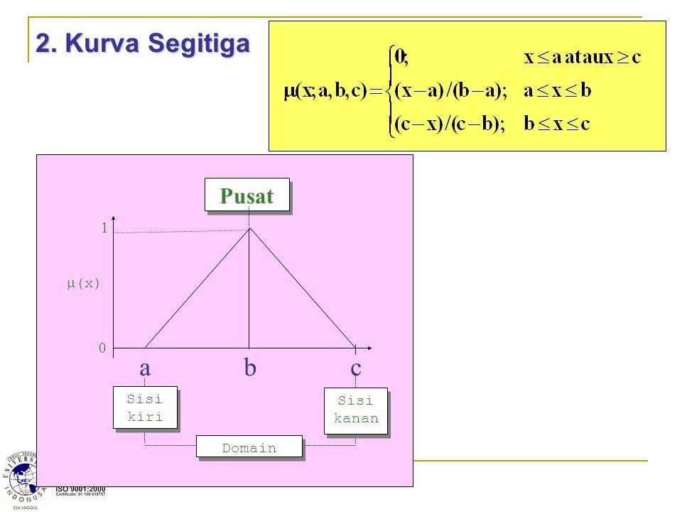 2. Kurva Segitiga m(x) 1 a b c Pusat Sisi kanan Domain Sisi kiri