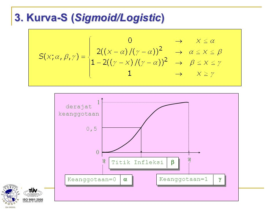3. Kurva-S (Sigmoid/Logistic)