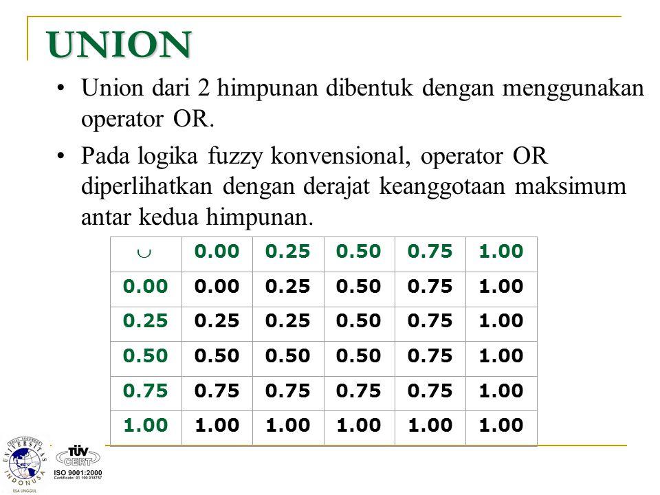 UNION Union dari 2 himpunan dibentuk dengan menggunakan operator OR.