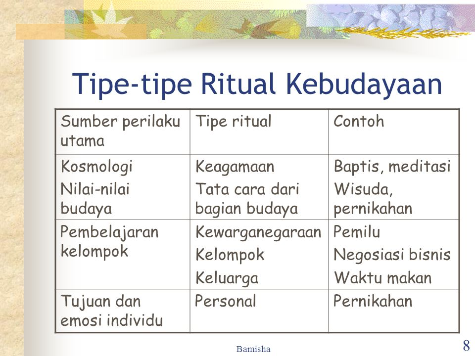 Tipe-tipe Ritual Kebudayaan