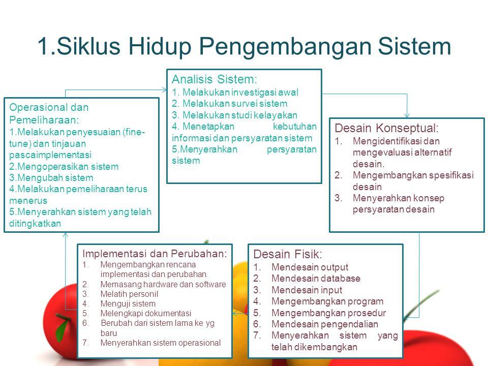 1.Siklus Hidup Pengembangan Sistem