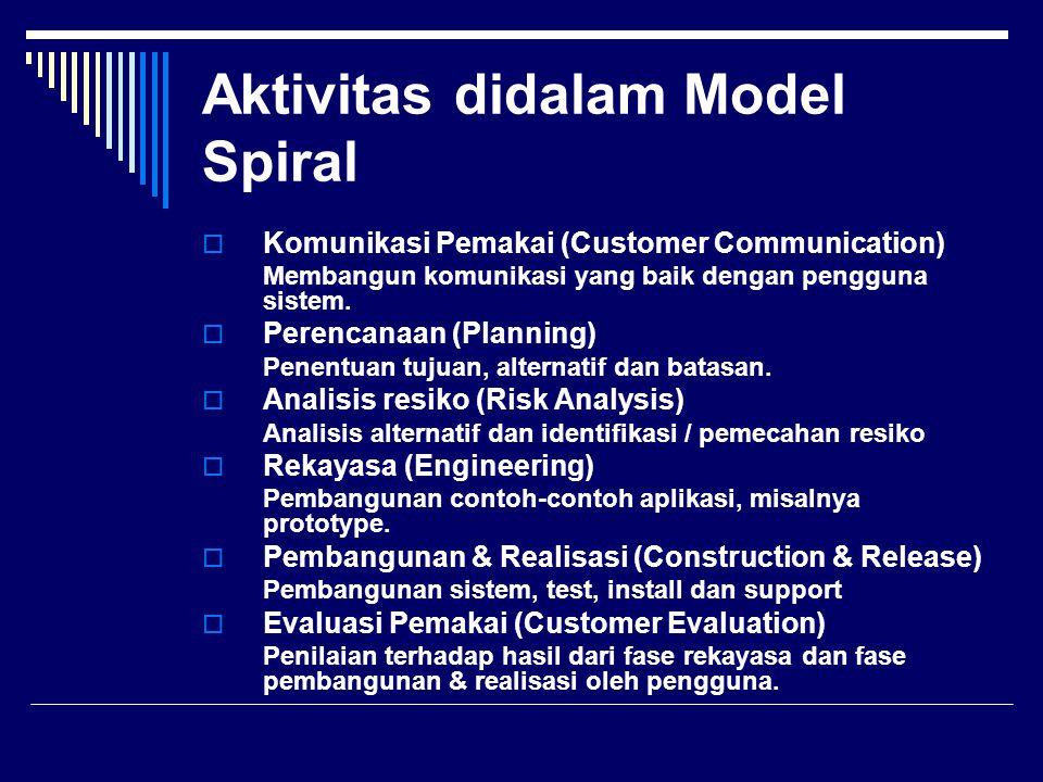 Aktivitas didalam Model Spiral