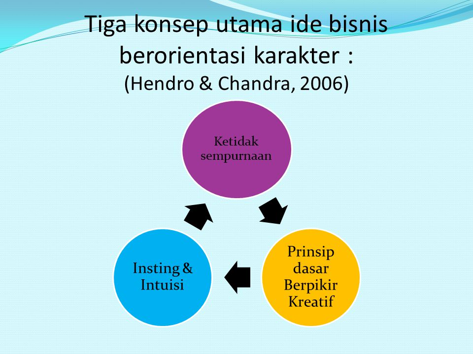Prinsip dasar Berpikir Kreatif