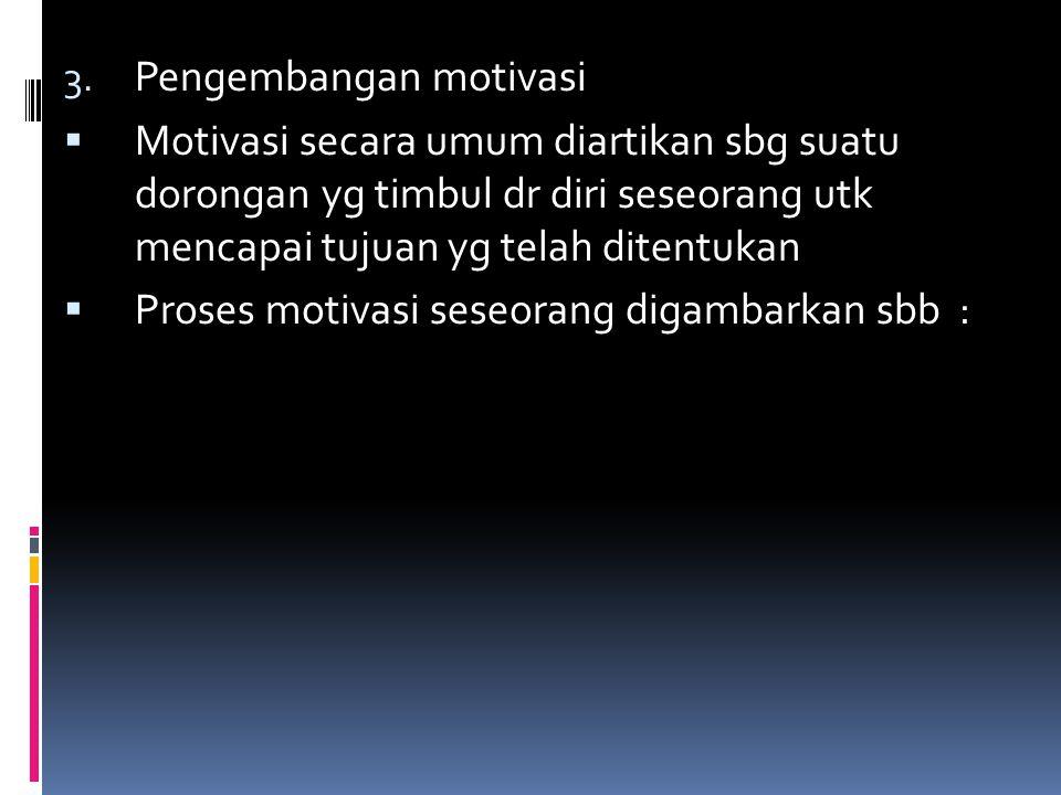 Pengembangan motivasi
