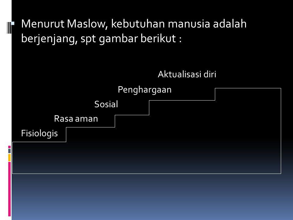 Menurut Maslow, kebutuhan manusia adalah berjenjang, spt gambar berikut :