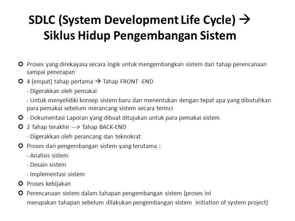 SDLC (System Development Life Cycle)  Siklus Hidup Pengembangan Sistem