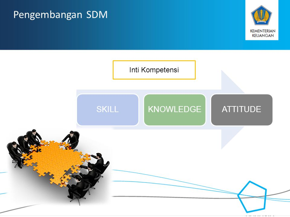 Pengembangan SDM Inti Kompetensi SKILL KNOWLEDGE ATTITUDE