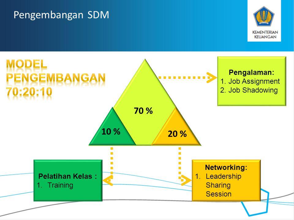 Pengembangan SDM Model Pengembangan 70:20:10 70 % 10 % 20 %