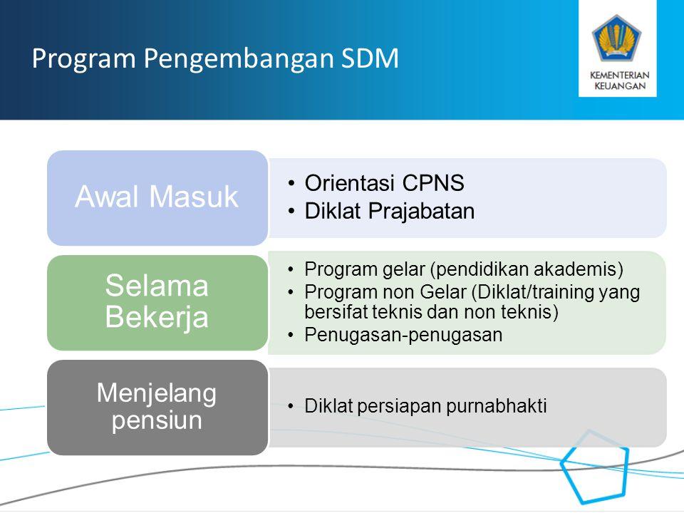 Program Pengembangan SDM Awal Masuk Selama Bekerja