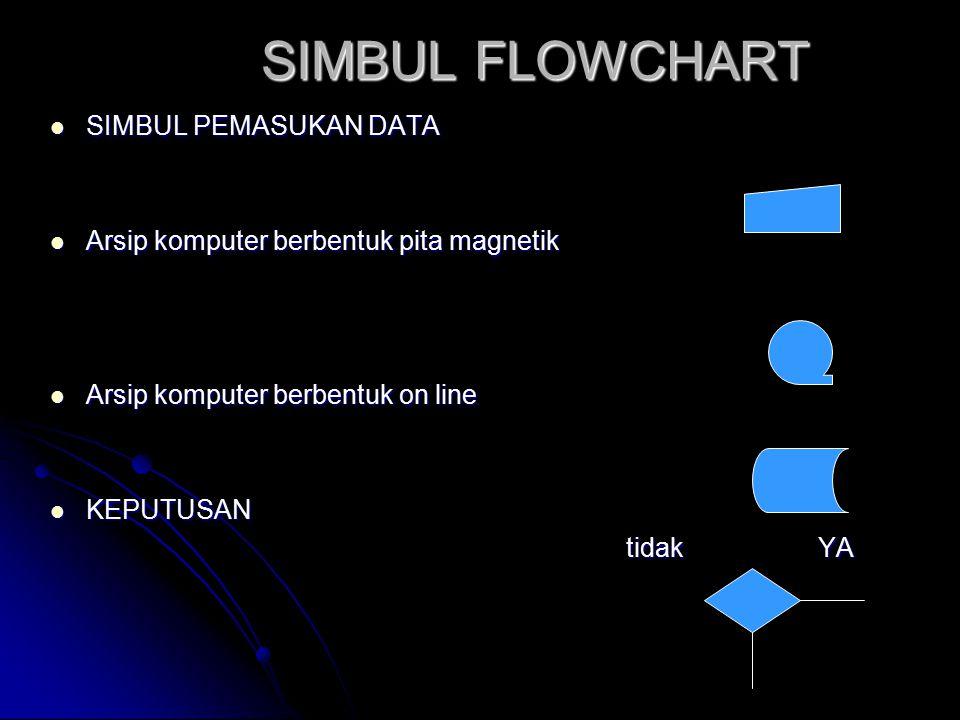 SIMBUL FLOWCHART SIMBUL PEMASUKAN DATA