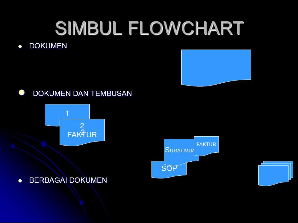 SIMBUL FLOWCHART DOKUMEN DAN TEMBUSAN DOKUMEN BERBAGAI DOKUMEN 1 2