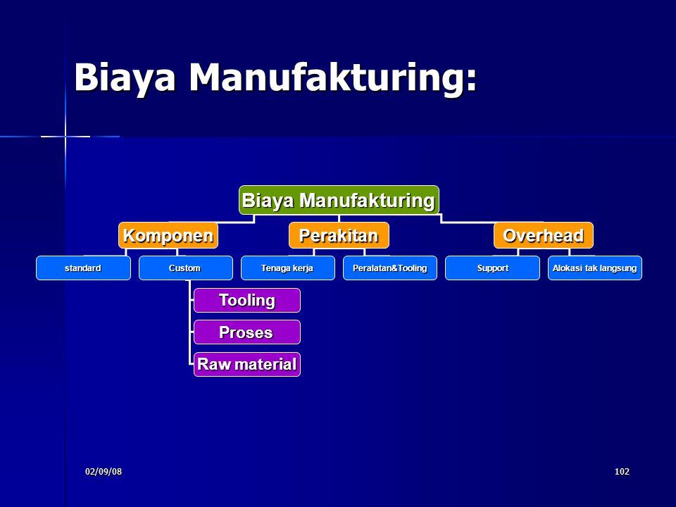 Biaya Manufakturing: Biaya Manufakturing Komponen Perakitan Overhead