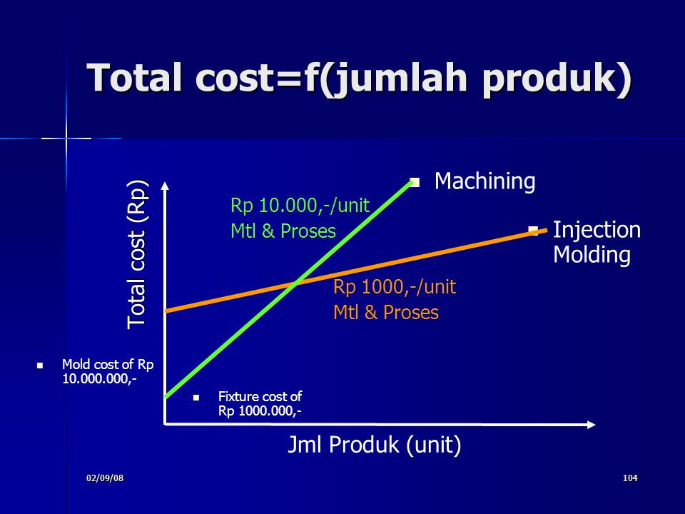 Total cost=f(jumlah produk)