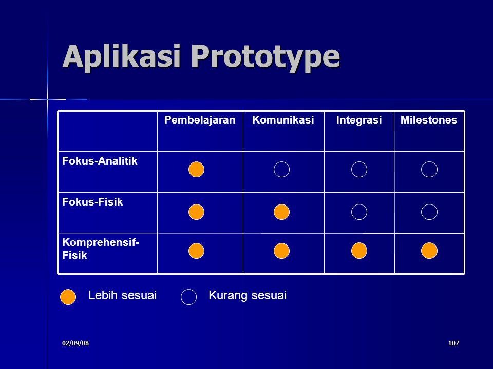 Aplikasi Prototype Lebih sesuai Kurang sesuai Komprehensif- Fisik