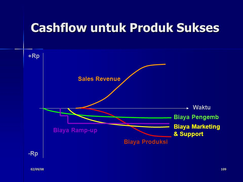 Cashflow untuk Produk Sukses