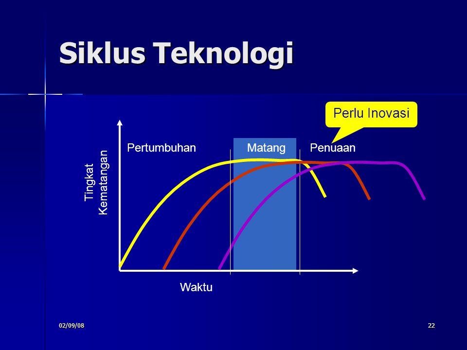 Siklus Teknologi Perlu Inovasi Matang Pertumbuhan Penuaan Waktu