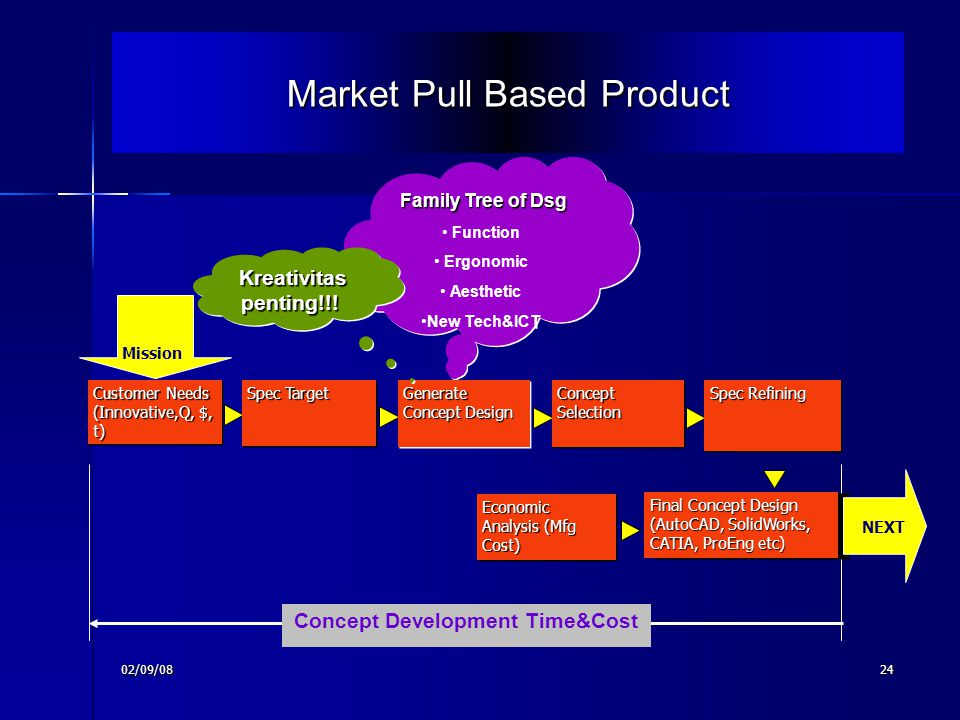 Market Pull Based Product