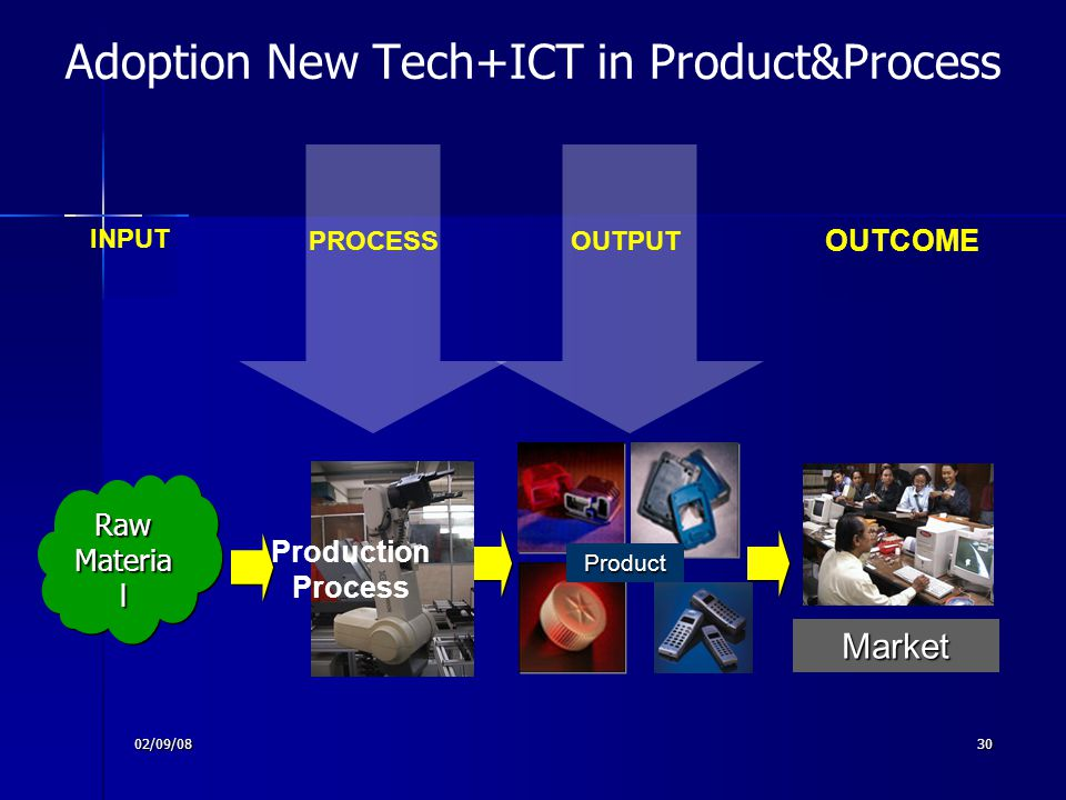 Adoption New Tech+ICT in Product&Process