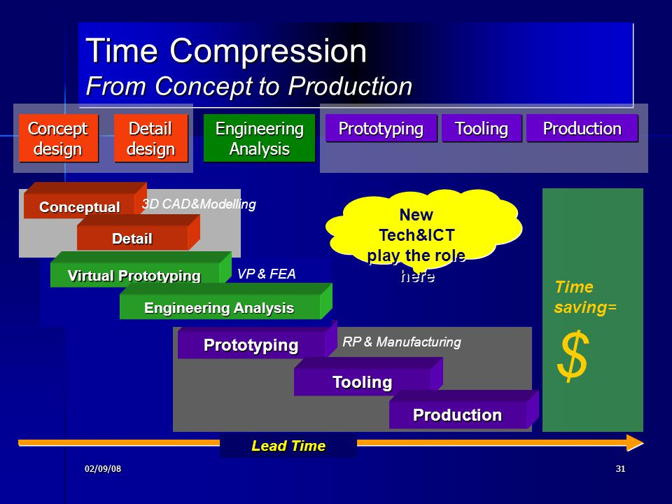 Time Compression From Concept to Production