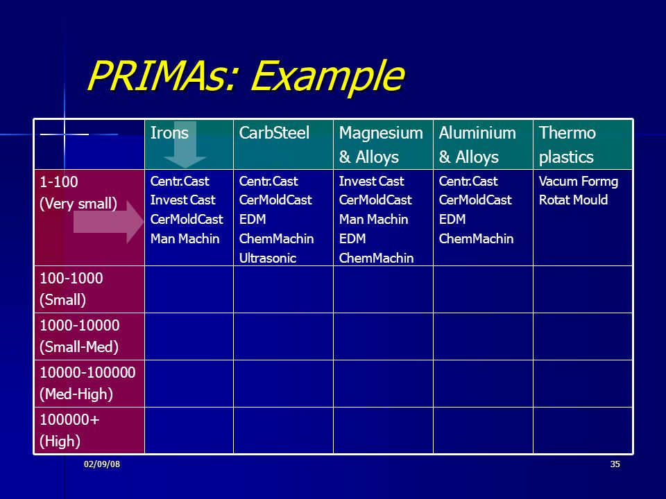 PRIMAs: Example Thermo plastics Aluminium & Alloys Magnesium CarbSteel
