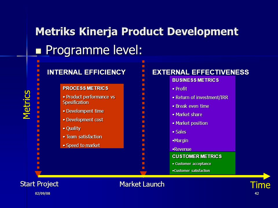 Metriks Kinerja Product Development