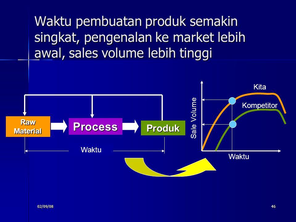 Waktu pembuatan produk semakin singkat, pengenalan ke market lebih awal, sales volume lebih tinggi