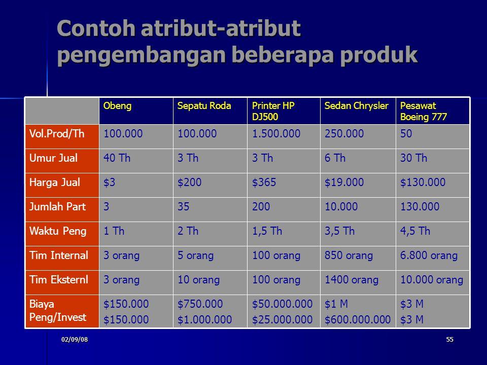 Contoh atribut-atribut pengembangan beberapa produk