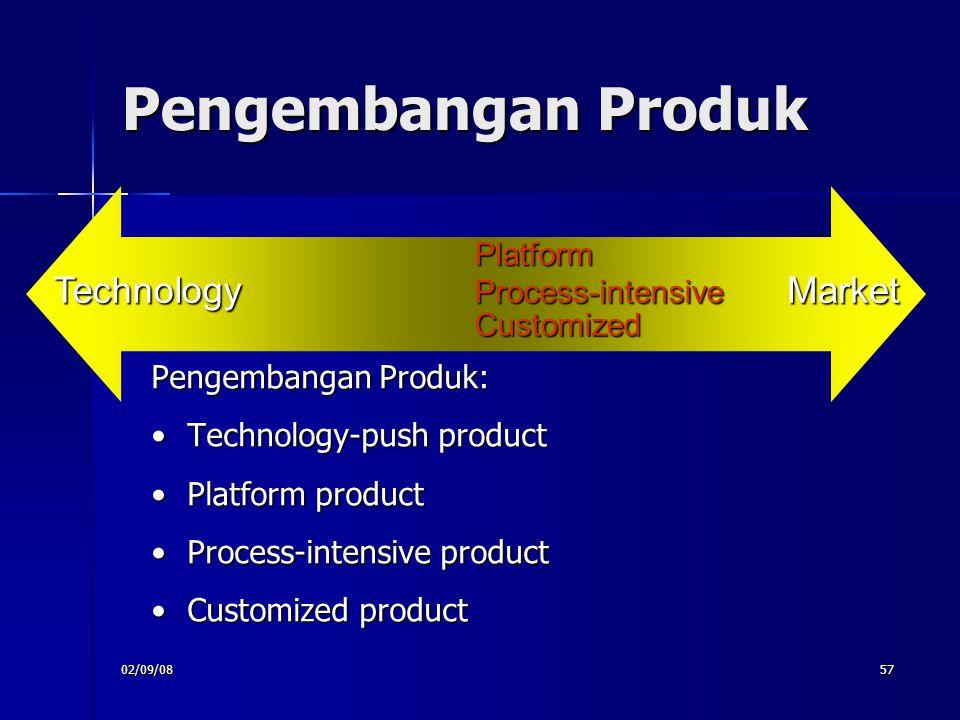 Pengembangan Produk Technology Market Platform Process-intensive