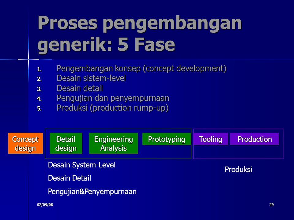 Proses pengembangan generik: 5 Fase