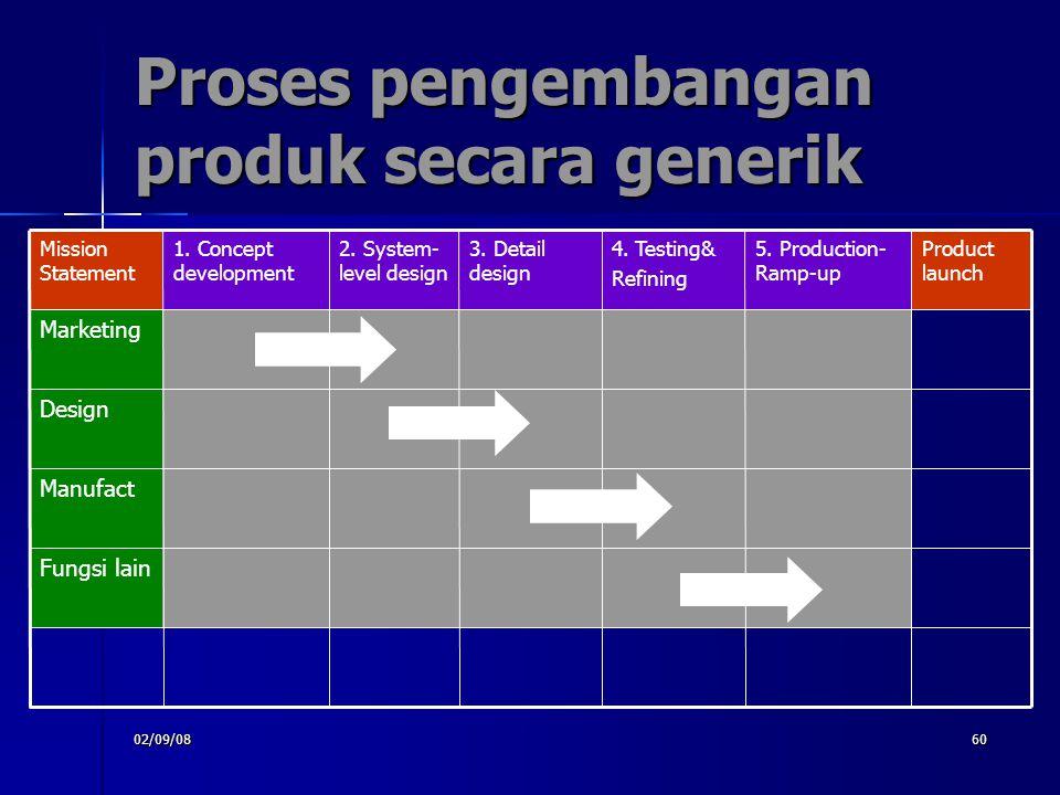 Proses pengembangan produk secara generik